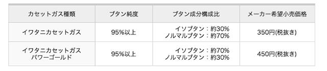 イワタニカセットガス成分表